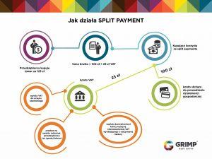 czy obowiązkowy split payment wejdzie w życie