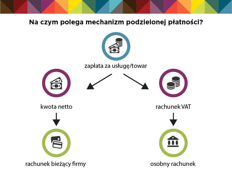 mechanizm podzielonej płatności
